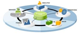 ภาพของระบบ SAP Business Oneที่จะสามารถช่วยภายในองค์กรให้เป็นหนึ่งเดียว